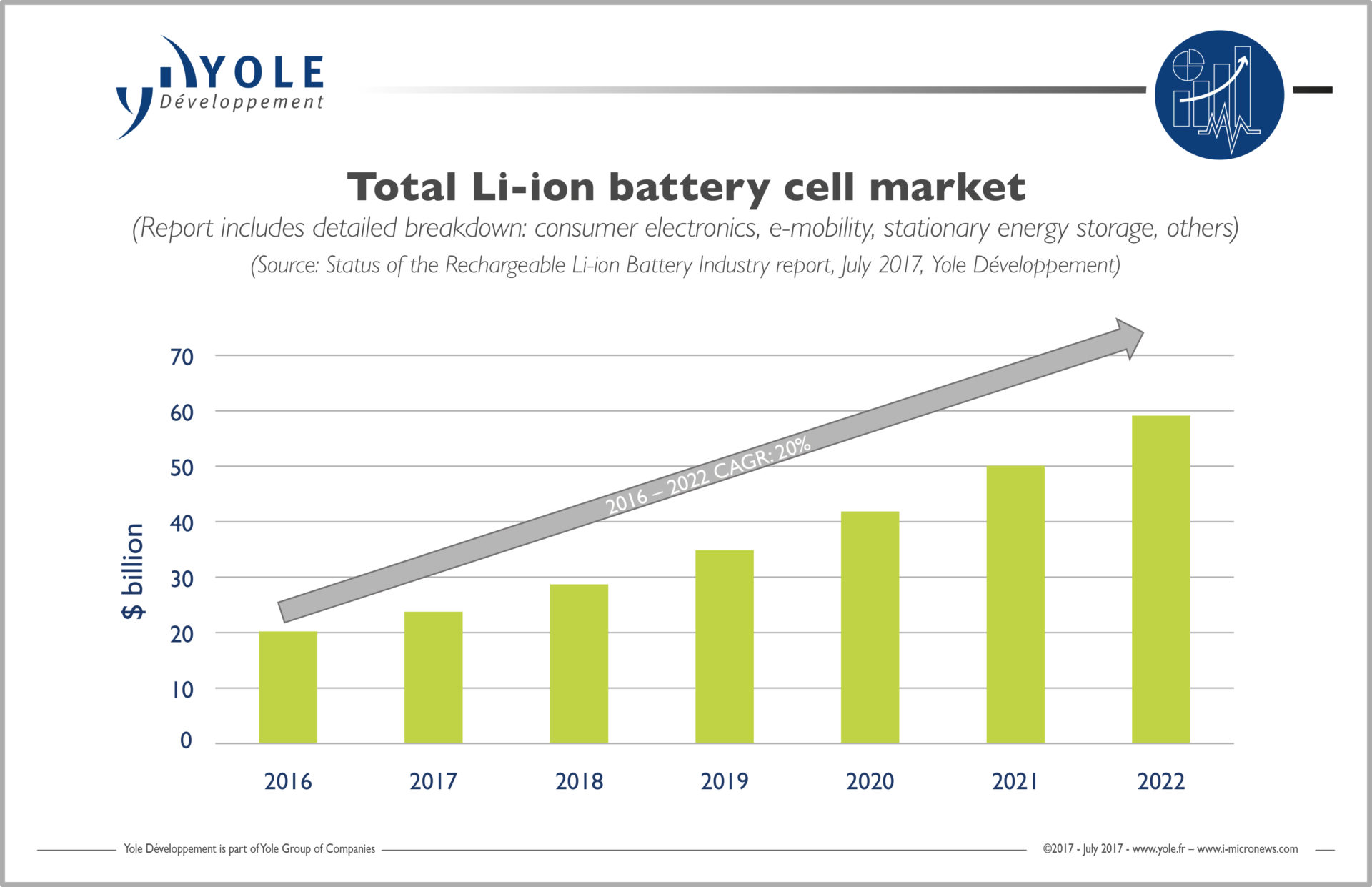Lithium Ion Battery >> e-mobility: the new Eldorado for Li-ion batteries - KnowMade