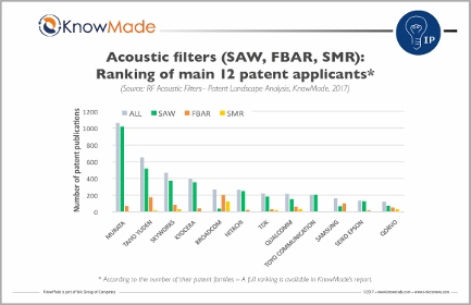 RF acoustic wave filters: who has the best IP position to