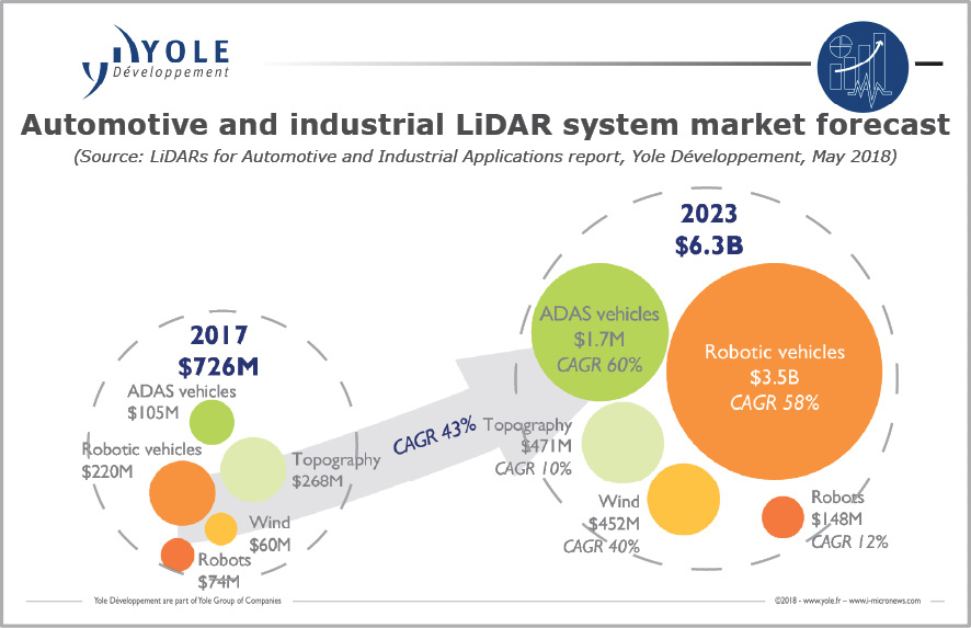 LiDARs: many technologies, many players, lot of investments… What