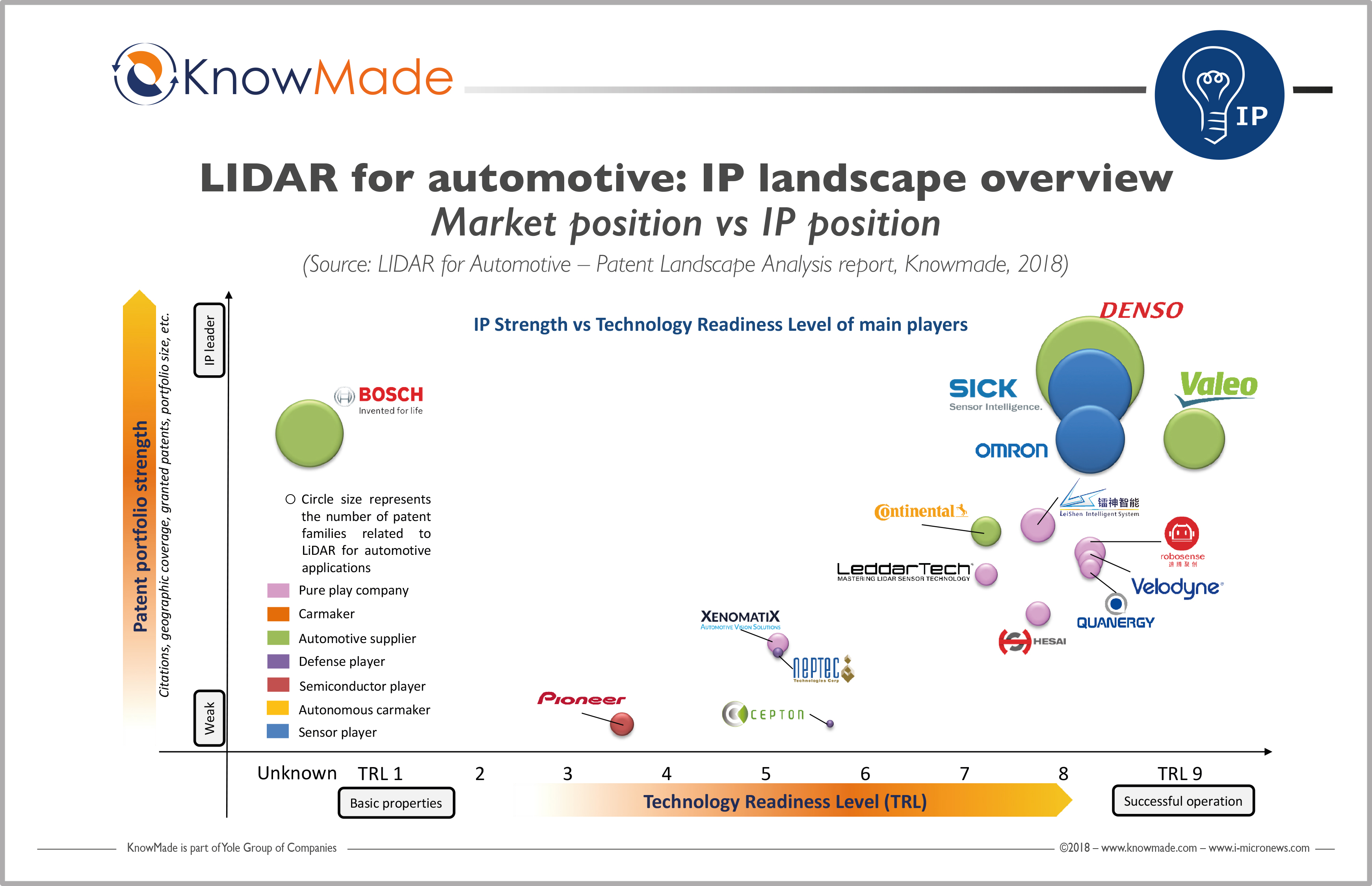 LiDARs: many technologies, many players, lot of investments