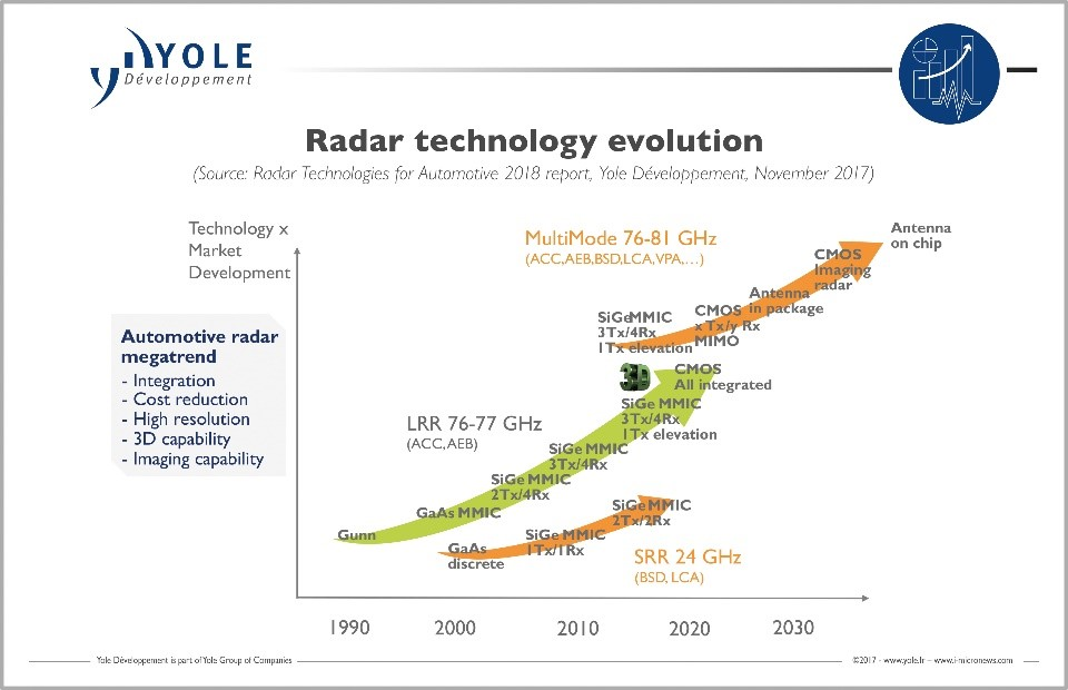 Radar for automotive: we are entering a new age - KnowMade