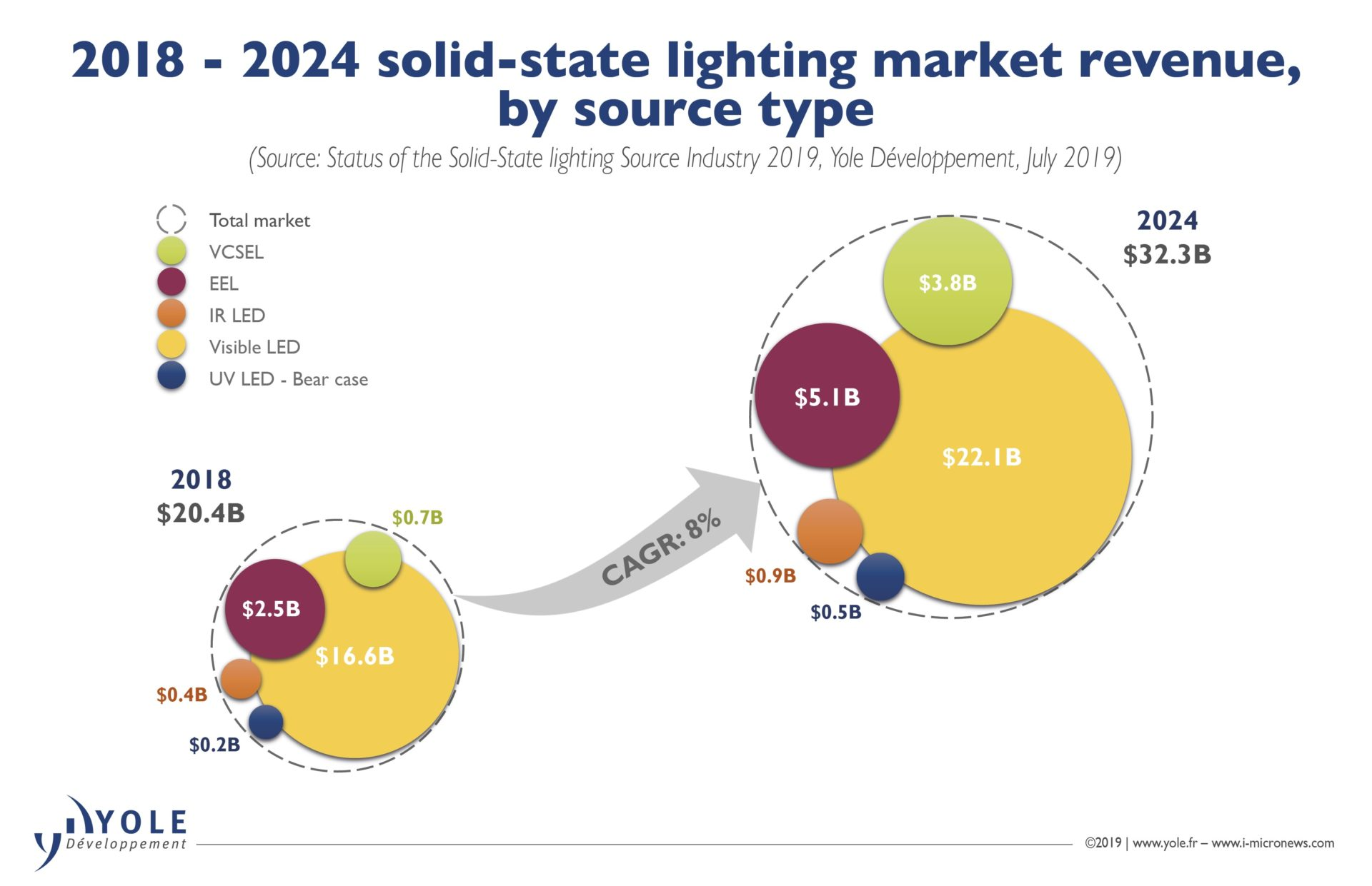 Solid State Lighting Source A Business Opportunity Of Us 32