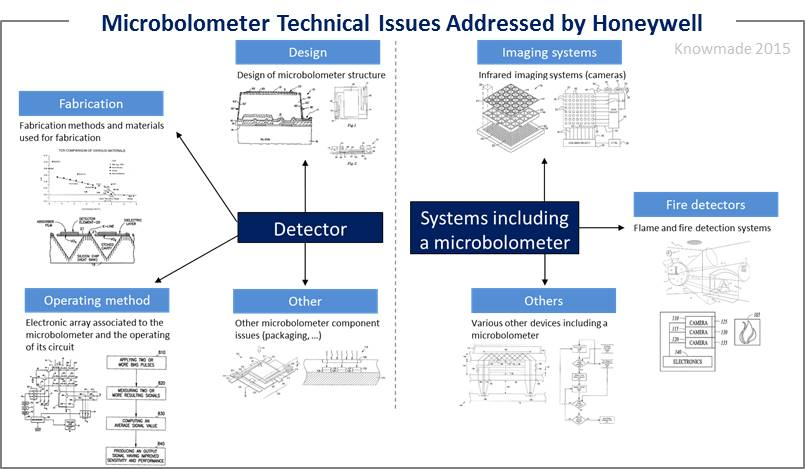 Microbolometer Technical Issues Addressed by Honeywell