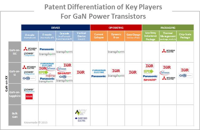 GaN Devices for Power Electronics Patent Investigation - KnowMade