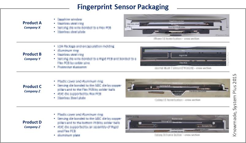 Fingerprint Sensor Packaging