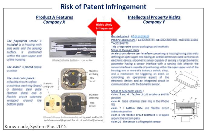 Risk of Patent Infringement