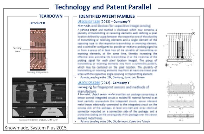 Technology and Patent Parallel