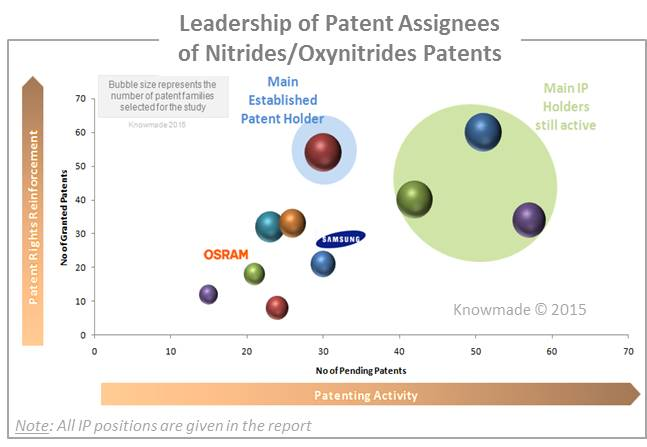 Leadership of Patent Assignees