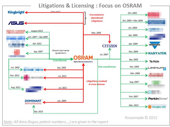 Litigations & Licensing Focus on OSRAM
