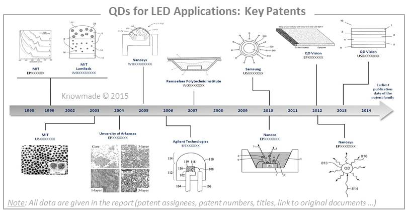 QDs for LED Applications Key Patents