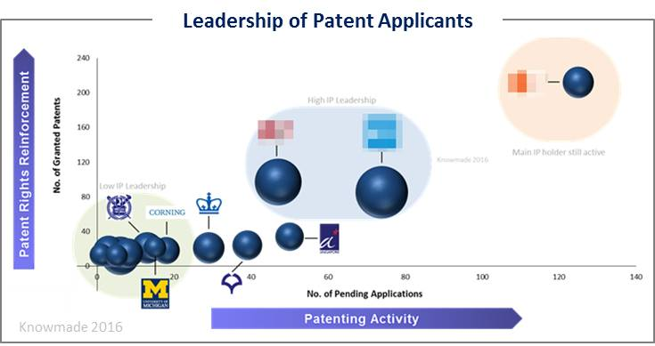 Leadership of patent applicants 3D cell culture