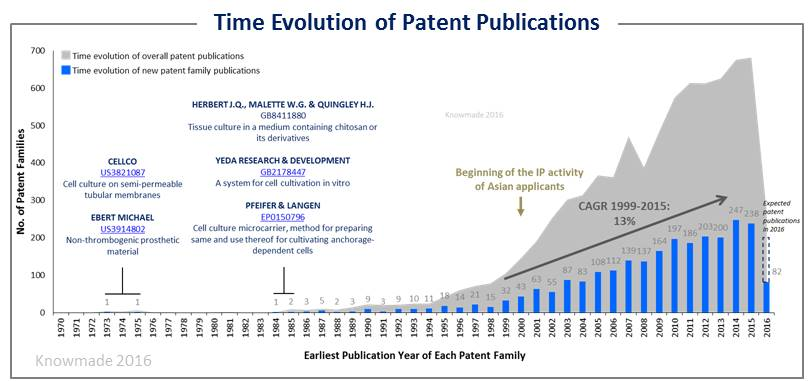 Time evolution of patent publication 3D cell culture