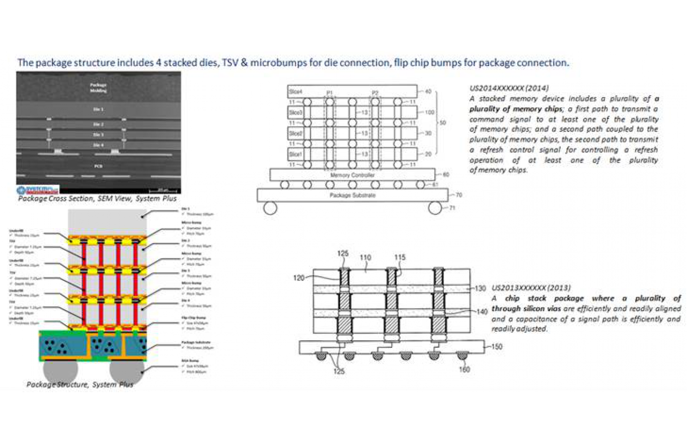 TSV Stacked Memory Patent Landscape - KnowMade