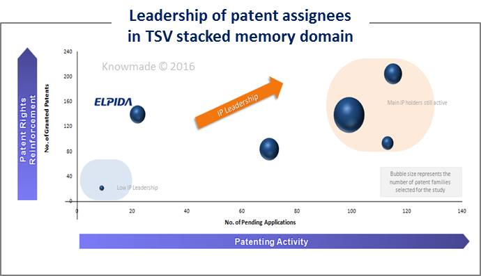 leadership-of-patent-assignees-in-tsv-stacked-memory-domain