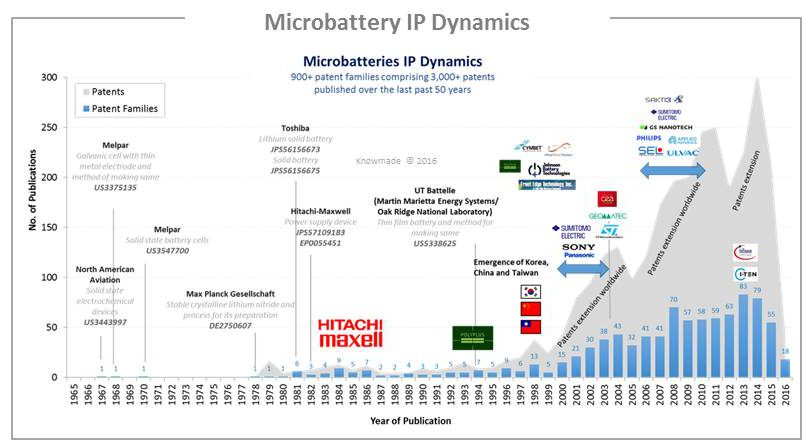 Microbattery IP Dynamics