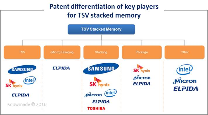 patent-differentiation-of-key-players-for-tsv-stacked-memory