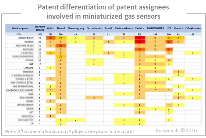 patent-differentiation-of-patent-assignees-involved-in-miniaturized-gas-sensors