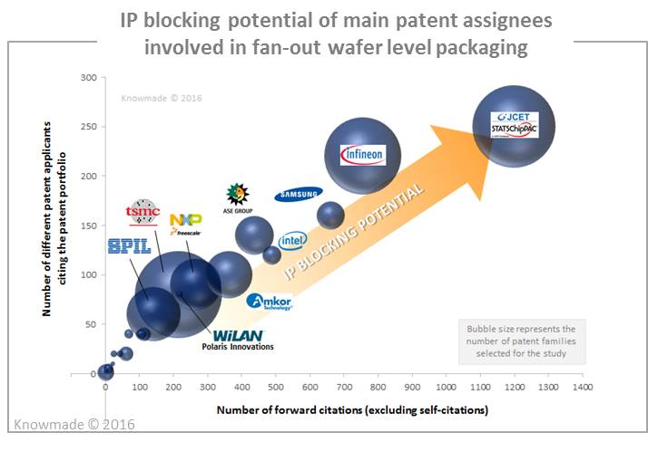 ip-blocking-potential-of-main-patent-assignees