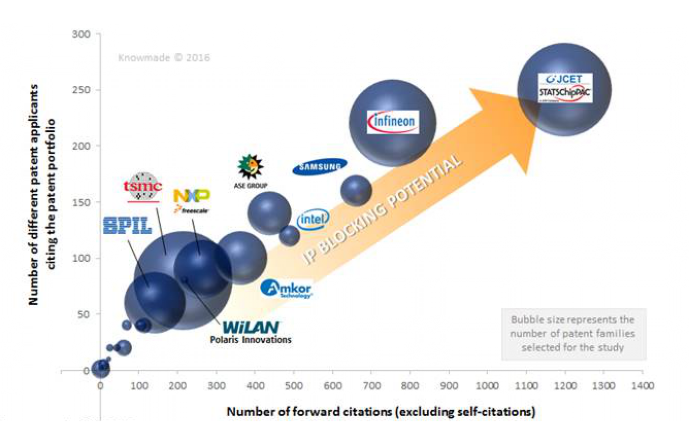 Fan-Out Wafer Level Packaging Patent Landscape - KnowMade