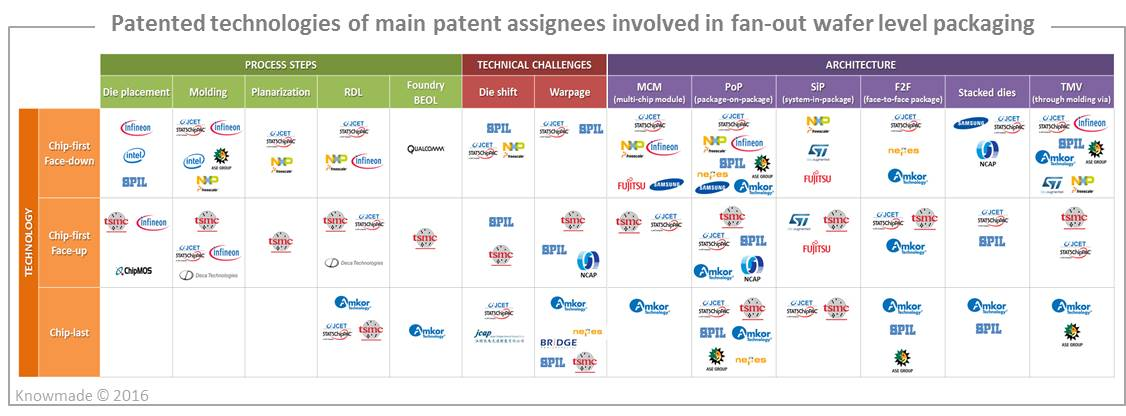 patented-technologies-of-main-patent-assignees-involved-in-fan-out-wafer-level-packaging