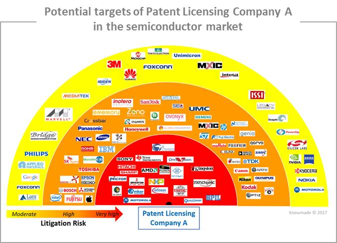 Patent Licensing Companies In The Semiconductor Market