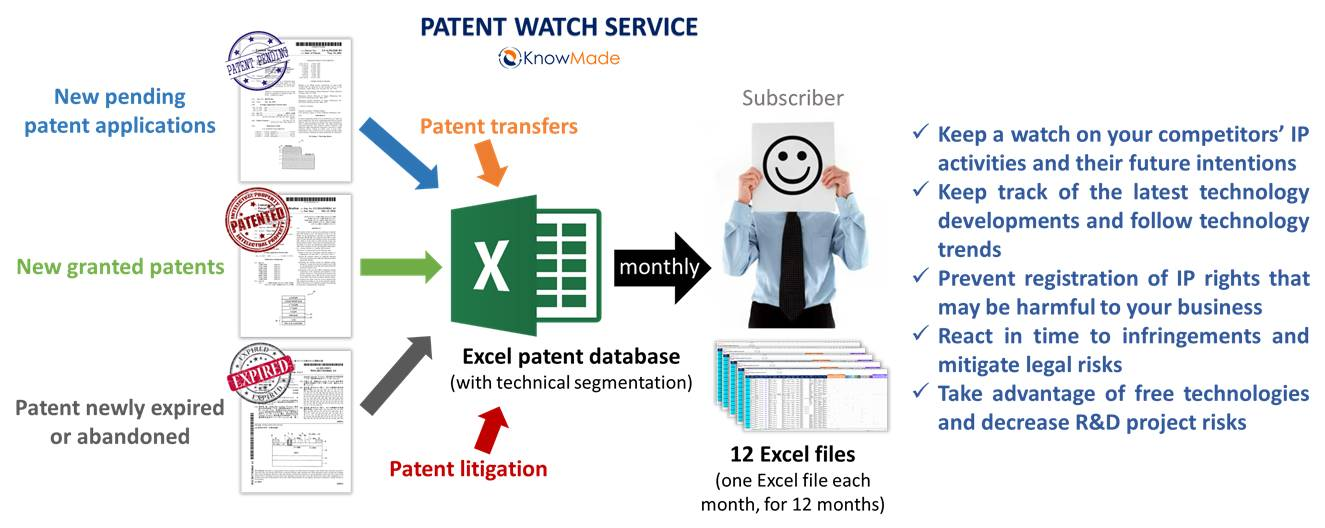 iii n patent watch knowmade