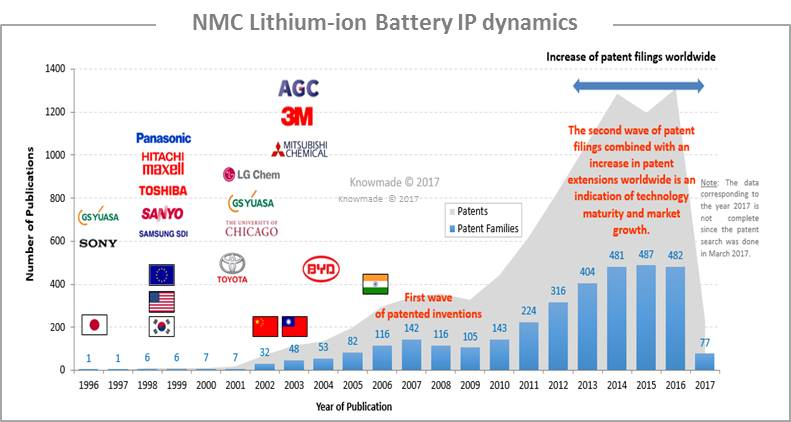 Nmc Lithium Ion Batteries Patent Landscape Knowmade