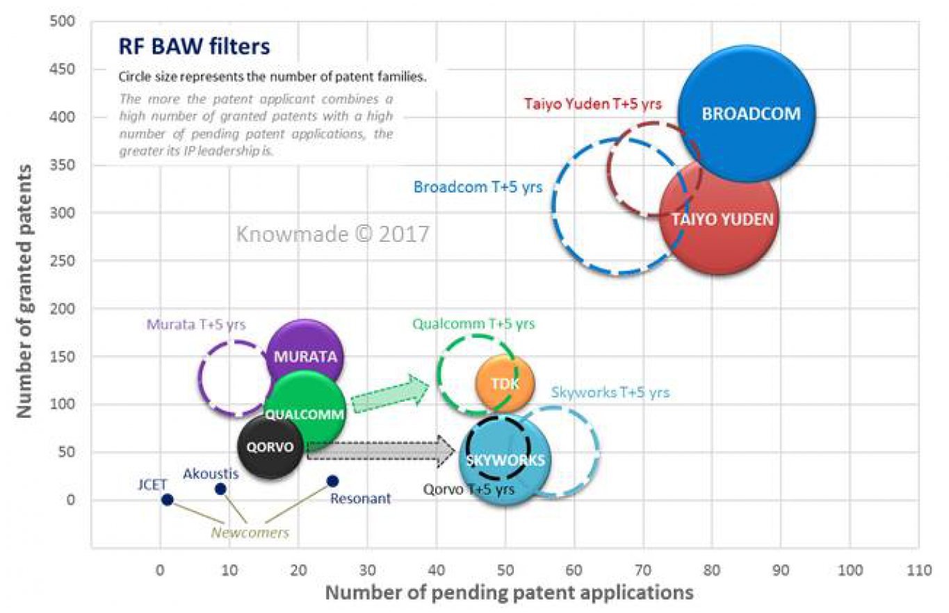 RF Acoustic Wave Filters Patent Landscape - KnowMade