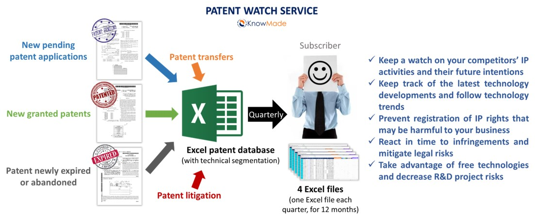 Status of the Battery Patents - KnowMade