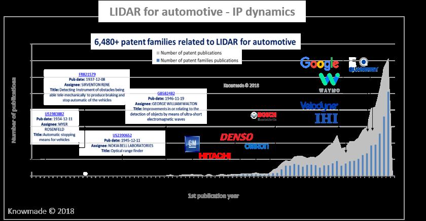 LiDAR for Automotive Patent Landscape - KnowMade