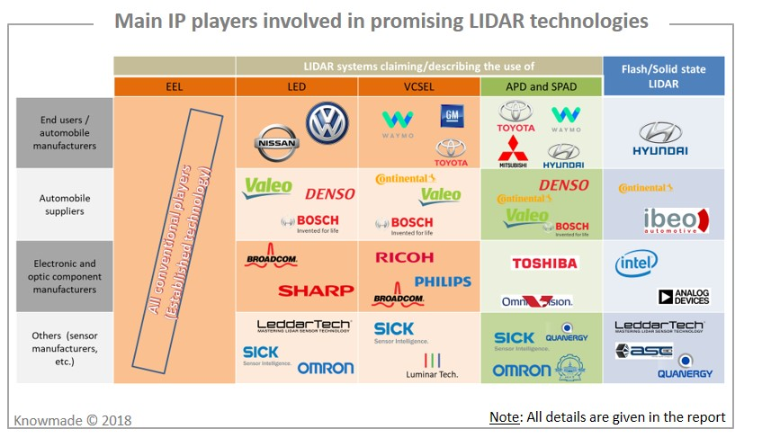 LiDAR for Automotive Patent Landscape - KnowMade