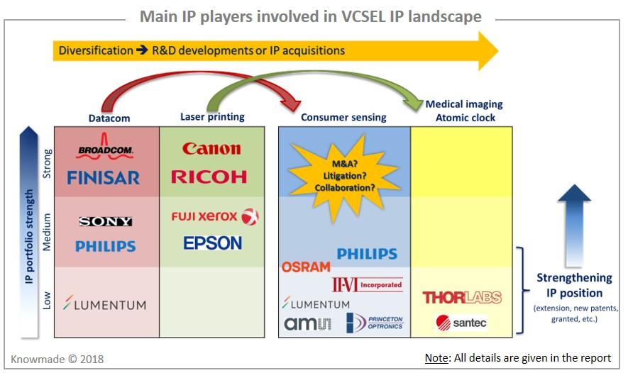 VCSEL Patent Landscape - KnowMade