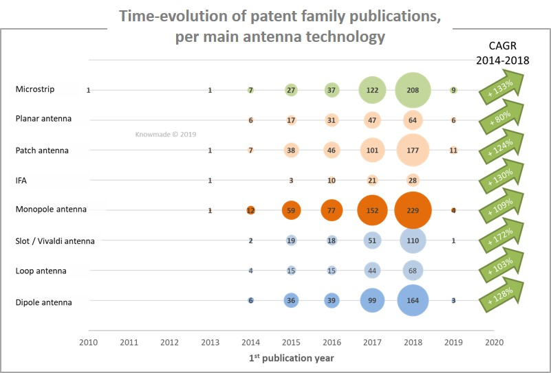 Antenna for 5G and 5G-related Applications Patent Landscape